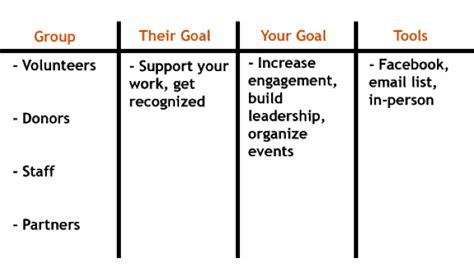 community engagement strategy template diy community engagement metrics sle ward s