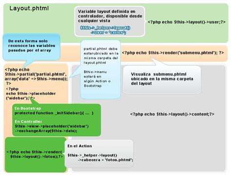 zend layout path aprendiendo php5 aprender php aprender uml layout