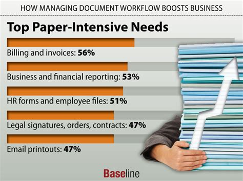 paper workflow managing document workflow can boost roi baseline