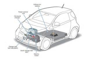 Electric Car Articles 2011 Toyota Introducing Iq Ev Model For Transportation