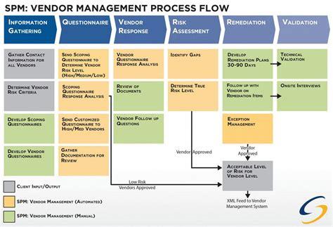 Vendor Management Ba Pmp Wfm Pinterest Management And White Paper Vendor Risk Management Template