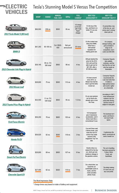 Car Comparison by Electric Car Comparison Chart Business Insider