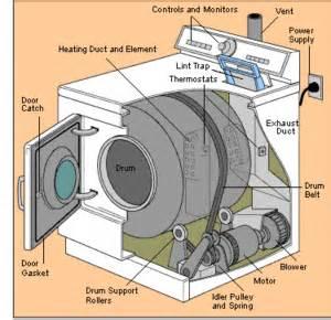 Kenmore Clothes Dryer Repair Consejos Trucos Y Ayudas