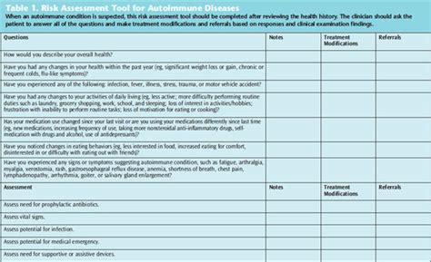 Dental Practice Risk Assessment Template Templates Station Dental Risk Assessment Template