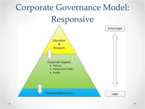 better corporate governance what is a joke the of social media providers in
