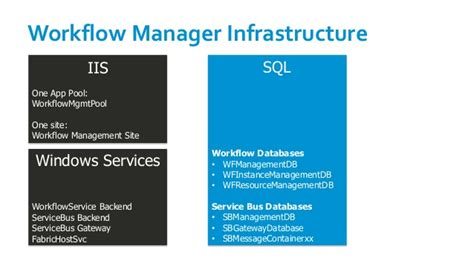workflow manager azure windows azure workflows manager running durable