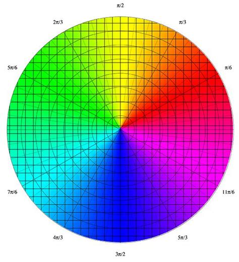 color graph plotting how do i draw a circular graph colored like