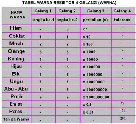 tabel baca resistor resistor hijau biru coklat 28 images elektronika dan