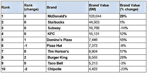 the 10 most valuable food brands in 2018 food stuff sa mcdonald s remains golden in brand value rankings qsrweb