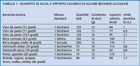 calcolo calorico degli alimenti nelle etichette degli alcolici troveremo scritte anche le