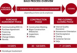 home building process what to expect during the building process