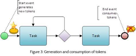 bpmn diagram explanation bpmn 2 0 behavior explained the basics