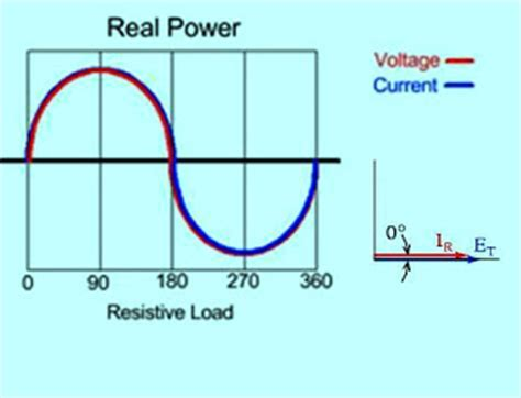 resistive capacitive load electrical load classification and types part two electrical knowhow