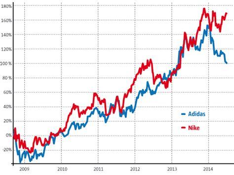 deutsche bank aktienkurs realtime aktienkurse vergleichen deutsche bank broker