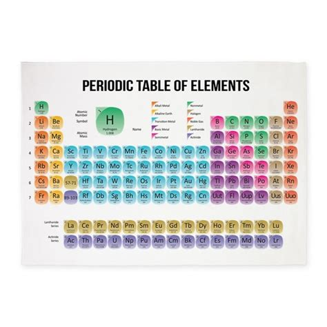periodic table area rug periodic table of elements 5 x7 area rug by wickeddesigns4