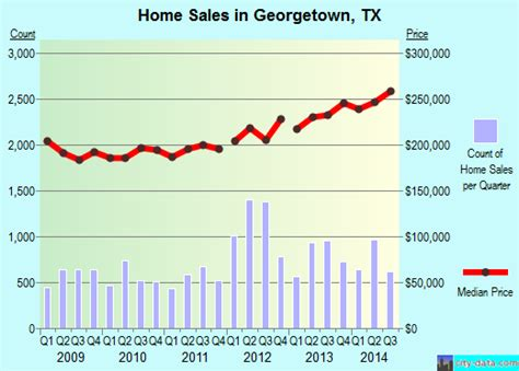 Georgetown Mba Employment City Statistics by Georgetown Tx Profile Population Maps Real