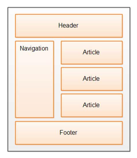 unused tour web header unused element part 5 by prakhar html5 semantic elements