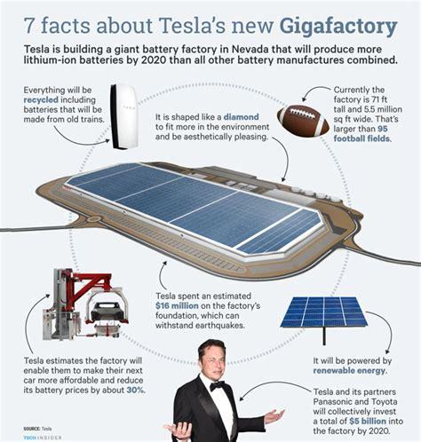 Tesla Reading Tesla Gigafactory A Look Inside The World S Factory