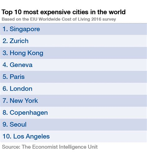 least expensive state to live in which are the world s most expensive cities world
