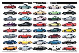 Porsche 911 History Poster Pelican Parts Porsche History 1948 2012 Poster