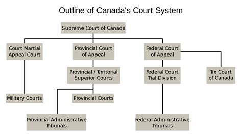 Wisconsin Court System Search Court System Of Canada
