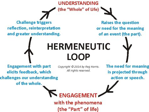 a process model studies in phenomenology and existential philosophy books the hermeneutic loop the s journey s great