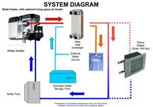 easy water diesel water system in off road caravan