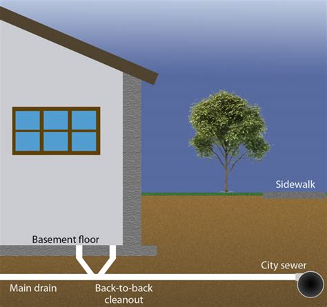 buying a house with a septic system emergency drain repair works in toronto mississauga and