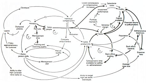 system model diagram causal loop diagram