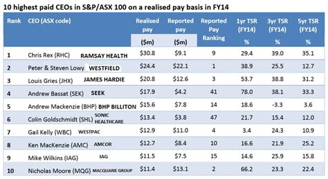 what is the salary of the highest paid pba player answers here are australia s 10 highest paid chief executives