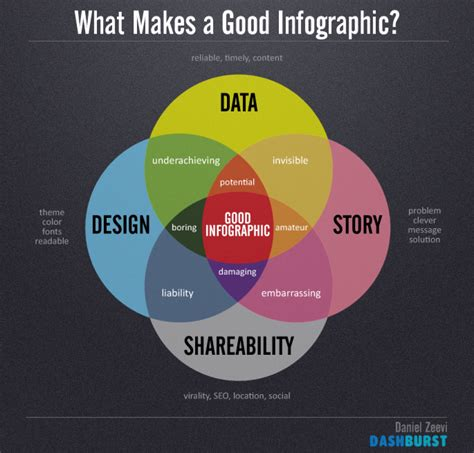 easel ly create and share visual ideas using infographics