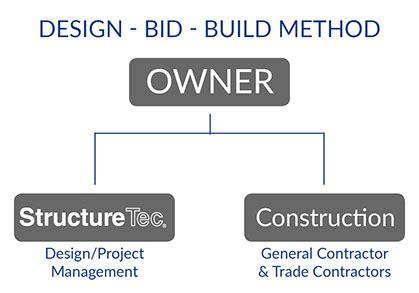 design bid and build contract structuretec project delivery design bid build