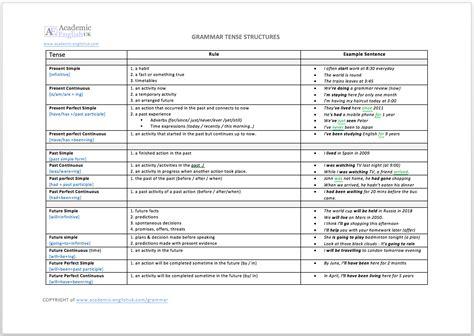 Tenses Review grammar tense review the 12 tenses in academic