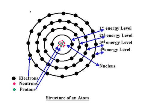 pattern of energy levels atomic structure biochemistry