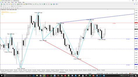 reversal candle pattern indicator forex reversal patterns forex trading