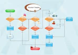Blank Flow Chart Template by Blank Flowchart Template