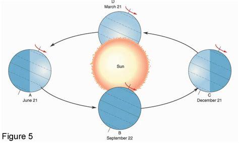 Circle Of Illumination Diagram earth circle of illumination diagram earth get free
