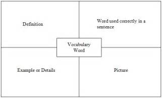 Science Vocabulary Template by 8 Best Images Of Printable Blank Vocabulary Cards