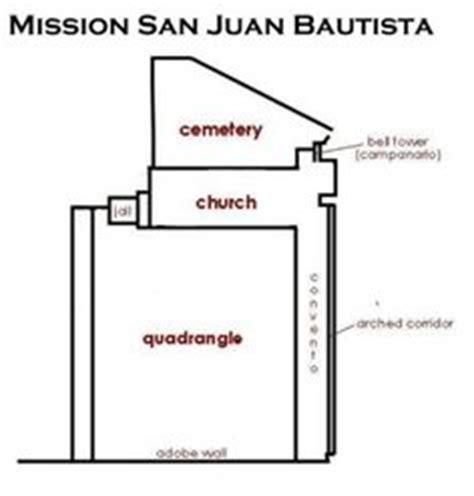 mission san juan capistrano floor plan 1000 images about 15 1797 mission san juan bautista san