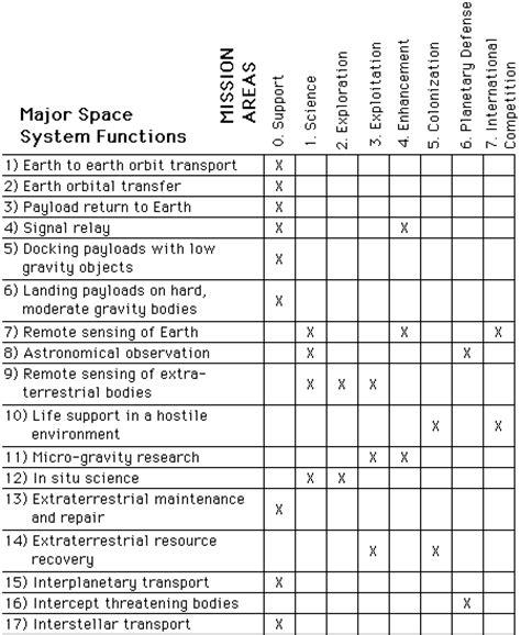 phd study plan template ph d research