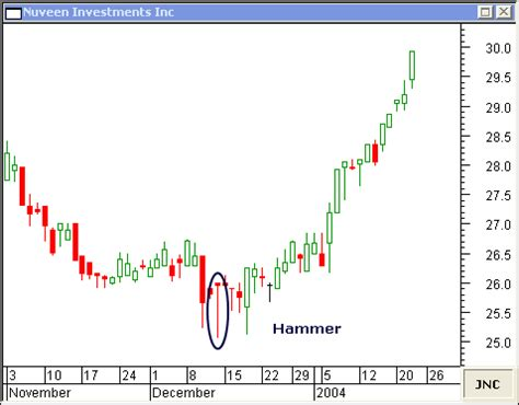 hammer pattern stock chart hammer candlestick and hanging man candlestick reveal