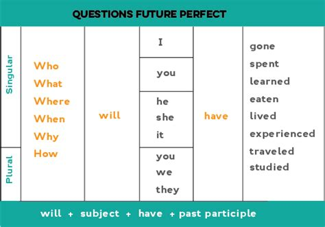 question for future tense will future perfect