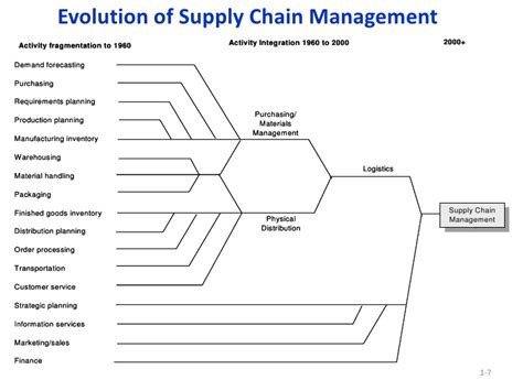 Mba In Logistics And Supply Chain Management Distance Education by Ba7051 Logistics And Supply Chain Management Question
