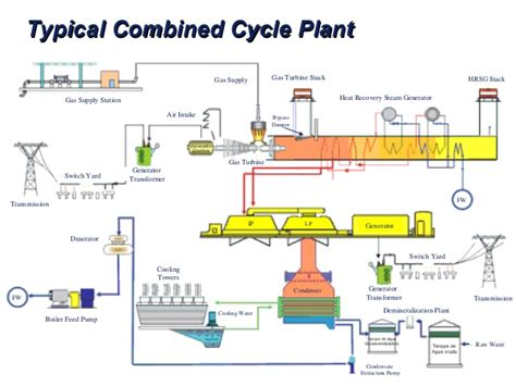 combined cycle power plant process flow diagram emerson power plant applications