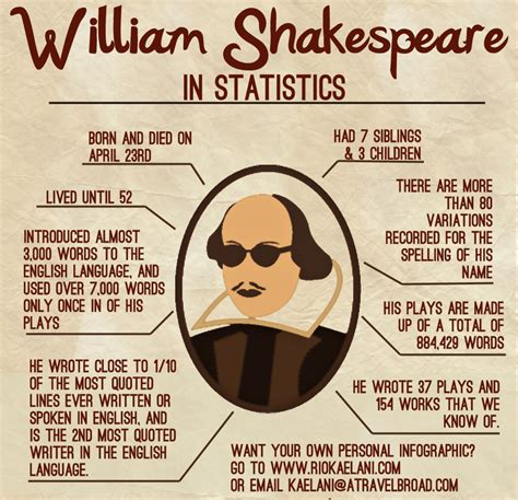 william shakespeare biography in infographic william shakespeare visual ly
