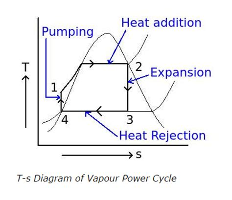 ts diagram for rankine cycle can you explains the vapour power cycles graphs quora