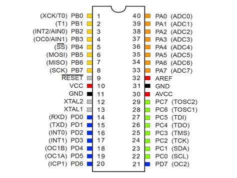 avr pin diagram atmega32a pinout description binaryupdates