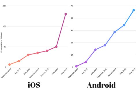 iphone vs android sales iphone vs android sales the entire history of iphone vs android summed up in two charts