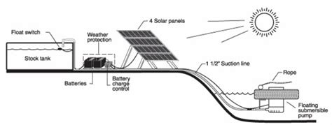 livestock well solar panel cost remote pasture water systems for livestock