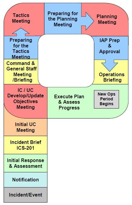 nims planning section nims planning section u s army chain of command book